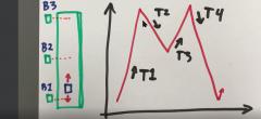 Ladder programmering 2 – Video 18 – Opgave med fast kodestandard