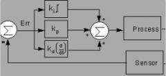 17443 Modul 2.2 – PID regulering – Hvad er det?